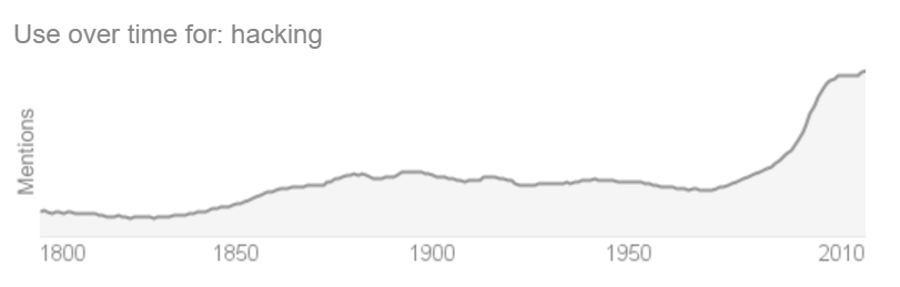 "Growth of the usage of the word ""Hacking"""